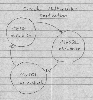 Circular replication diagram